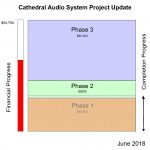 Audio Project update